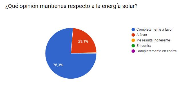 energía solar en zaragoza