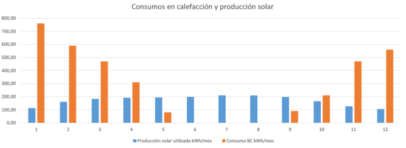 grafico-consumo-calefaccion-produccion-solar