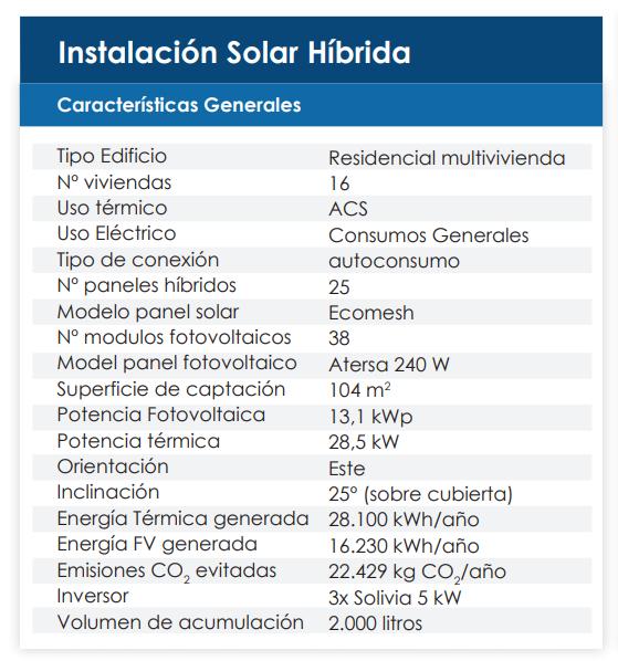 tabla-instalacion-solar-hibrida-sara-maynar