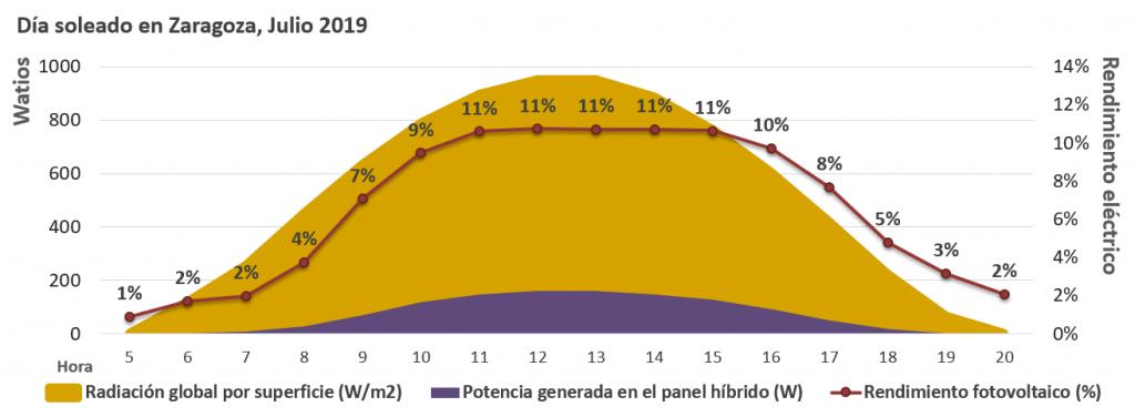 Gráfica de rendimiento eléctrico del panel solar híbrido ECOMESH fabricado por EndeF