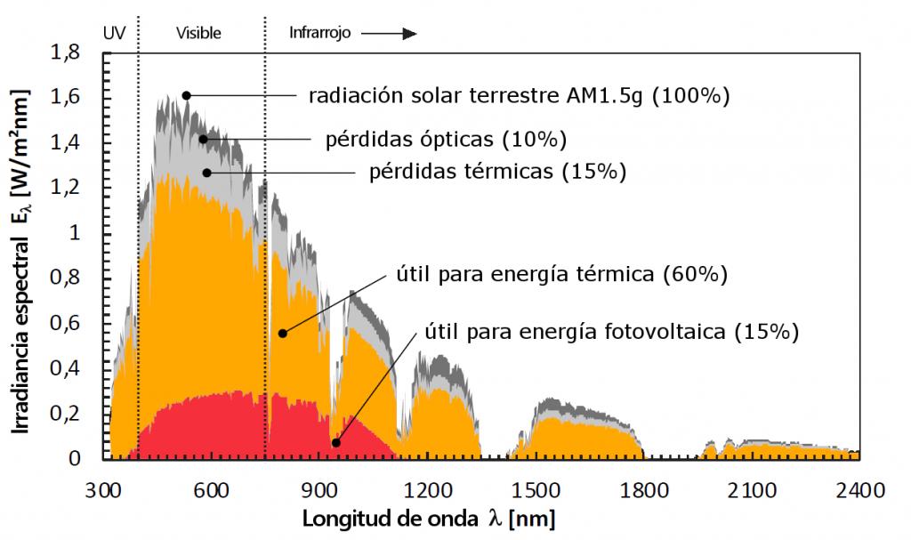 Espectro de radiación para uso fotovoltaico