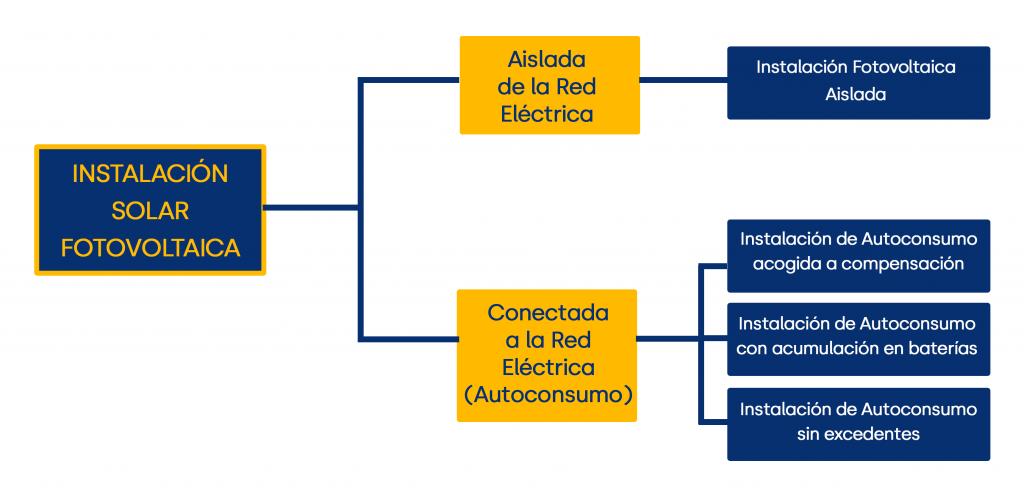 Tipos de Instalaciones solares fotocoltaicas, diferenciación aisladas/autoconsumo