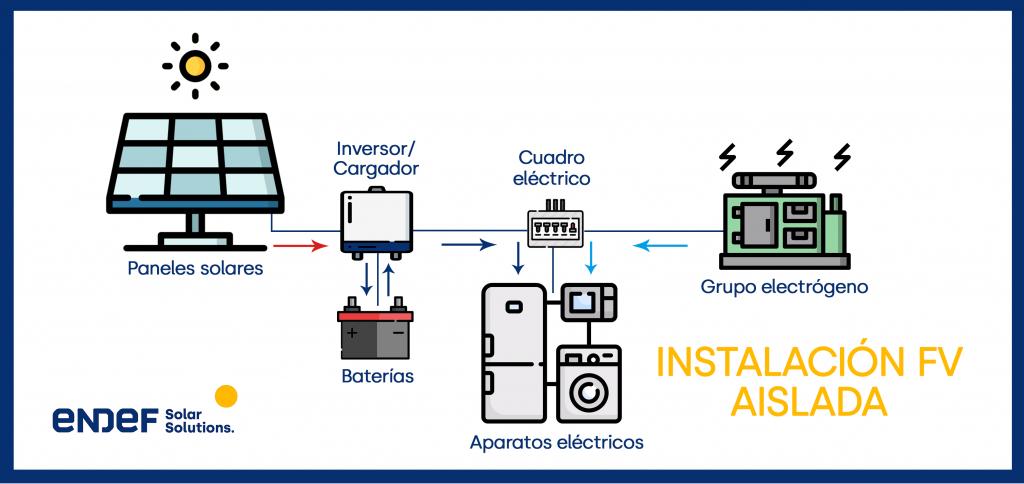 instalación solar fotovoltaica aisladas de la red eléctrica con baterías y grupo electrógeno.
