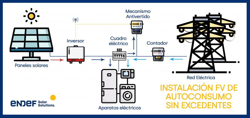 instalaciones solares fotovoltaicas de autoconsumo, es decir, enganchadas a red eléctrica de vertido cero o sin excedentes.