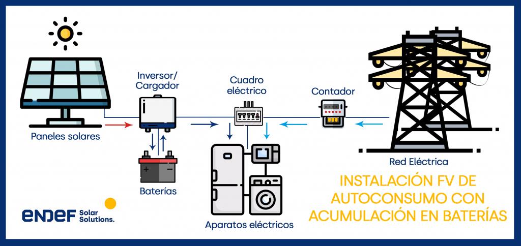 instalación solar fotovoltaica de autoconsumo con acumulación de excedentes en baterías