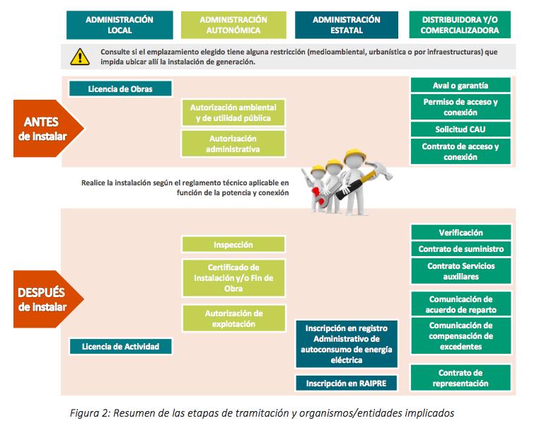 Infografía Tramitaciones para la legalización y compensación de instalaciones fotovoltaicas de autoconsumo