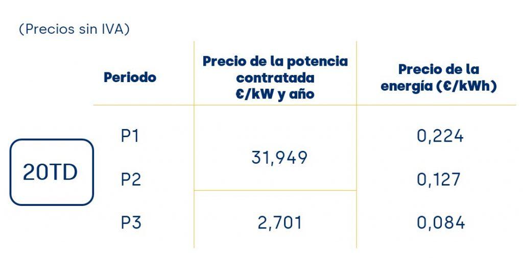 Ejemplo de SOMEnergía de los precios de las nuevas tarifas eléctricas