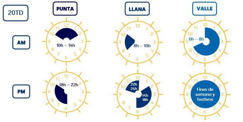 Nuevos horarios de aplicación de las nuevas tarifas eléctricas Punta-Llano-Valle