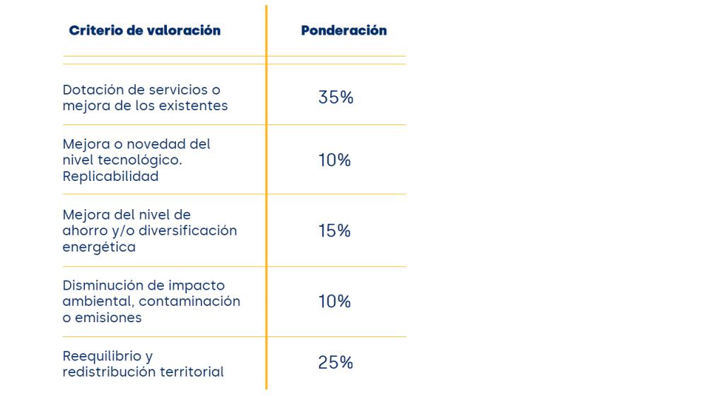 Criterios de valoración Subvenciones 2021