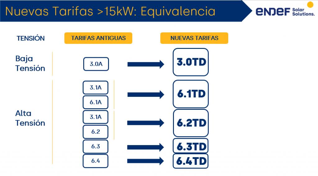 Equivalencia nuevas tarifas/antiguas tarifas para grandes consumidores